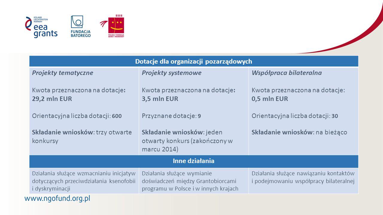 Dotacje dla organizacji pozarządowych Projekty tematyczne Kwota przeznaczona na dotacje: 29,2 mln EUR Orientacyjna liczba dotacji : 600 Składanie wniosków: trzy otwarte konkursy Projekty systemowe Kwota przeznaczona na dotacje: 3,5 mln EUR Przyznane dotacje : 9 Składanie wniosków: jeden otwarty konkurs (zakończony w marcu 2014) Współpraca bilateralna Kwota przeznaczona na dotacje: 0,5 mln EUR Orientacyjna liczba dotacji : 30 Składanie wniosków: na bieżąco Inne działania Działania służące wzmacnianiu inicjatyw dotyczących przeciwdziałania ksenofobii i dyskryminacji Działania służące wymianie doświadczeń między Grantobiorcami programu w Polsce i w innych krajach Działania służące nawiązaniu kontaktów i podejmowaniu współpracy bilateralnej