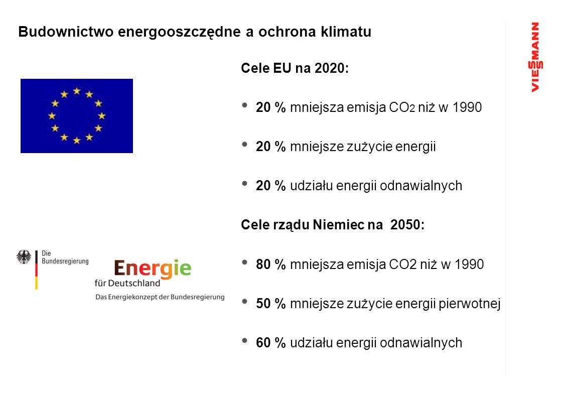 Budownictwo energooszczędne a ochrona klimatu Cele EU na 2020: 20 % mniejsza emisja CO 2 niż w 1990 20 % mniejsze zużycie energii 20 % udziału energii