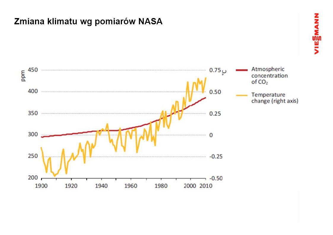 Zmiana klimatu wg pomiarów NASA
