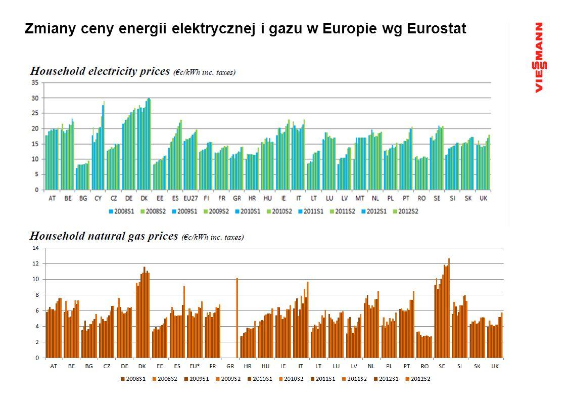 Zmiany ceny energii elektrycznej i gazu w Europie wg Eurostat