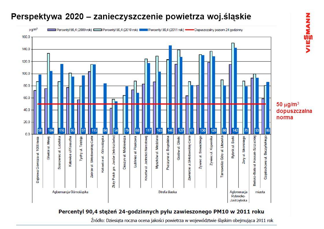 Perspektywa 2020 – zanieczyszczenie powietrza woj.śląskie 50  g/m 3 dopuszczalna norma