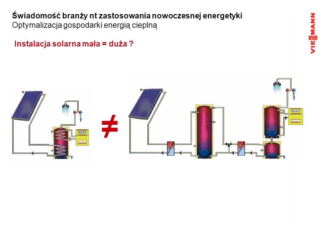 Instalacja solarna mała = duża ? ≠ Świadomość branży nt zastosowania nowoczesnej energetyki Optymalizacja gospodarki energią cieplną