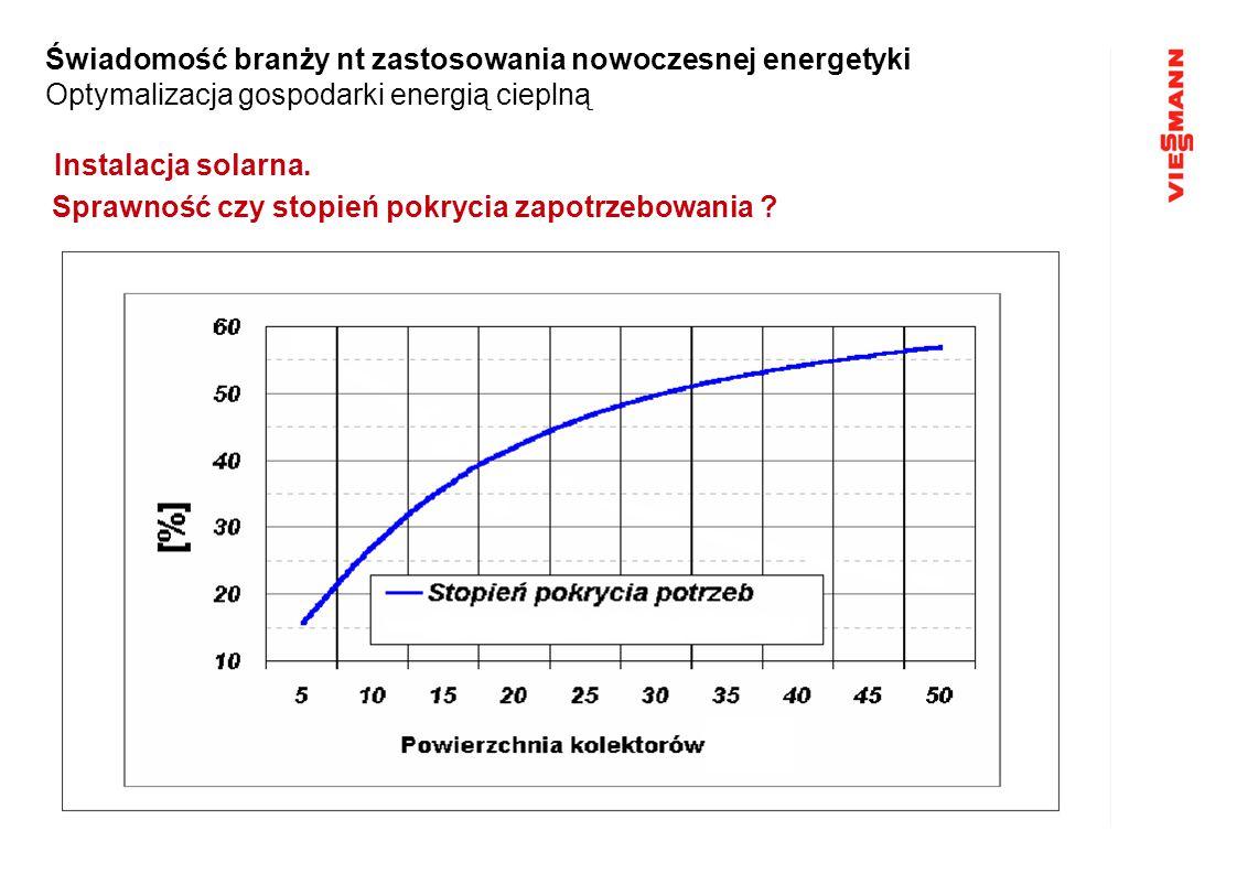 Instalacja solarna. Sprawność czy stopień pokrycia zapotrzebowania ? Świadomość branży nt zastosowania nowoczesnej energetyki Optymalizacja gospodarki