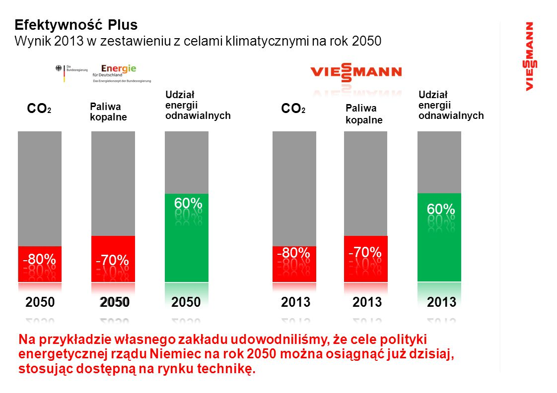 Efektywność Plus Wynik 2013 w zestawieniu z celami klimatycznymi na rok 2050 Paliwa kopalne CO 2 Paliwa kopalne Udział energii odnawialnych Na przykła