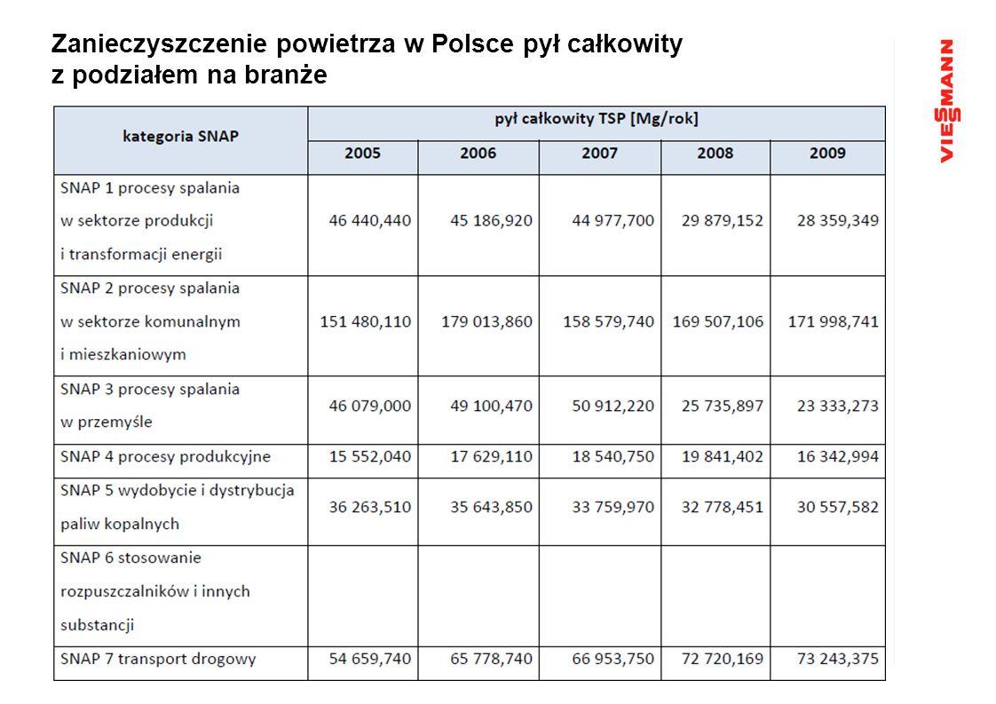 Zanieczyszczenie powietrza w Polsce pył całkowity z podziałem na branże