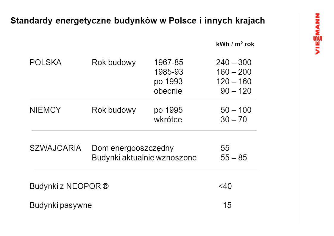 kWh / m 2 rok POLSKARok budowy1967-85240 – 300 1985-93160 – 200 po 1993120 – 160 obecnie 90 – 120 NIEMCYRok budowypo 1995 50 – 100 wkrótce 30 – 70 SZW