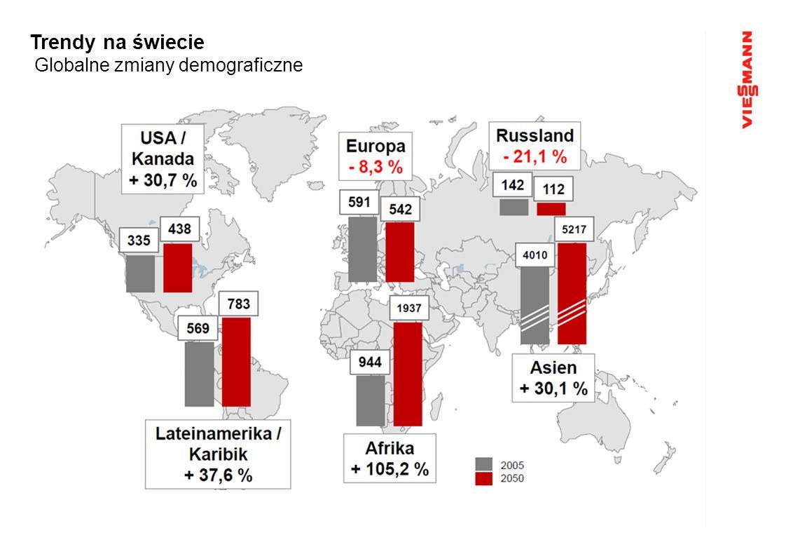 Trendy na świecie Zmiany demograficzne w Europie