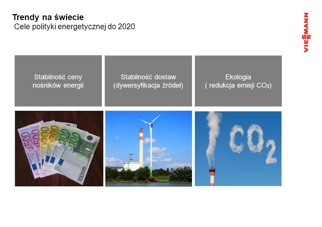 Stabilność ceny nośników energii Stabilność dostaw (dywersyfikacja źródeł) Ekologia ( redukcja emisji CO 2 ) Trendy na świecie Cele polityki energetyc