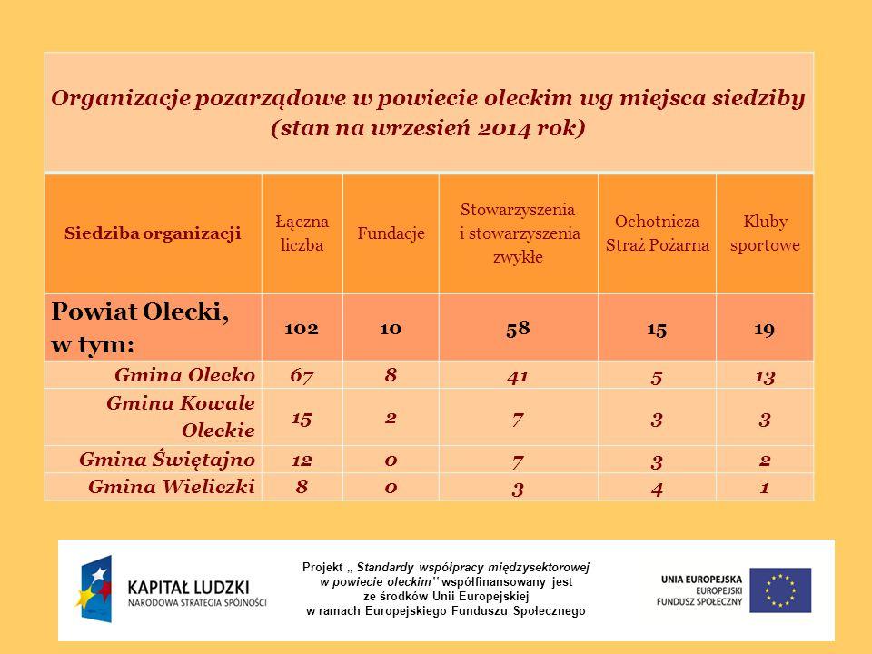 """Projekt """" Standardy współpracy międzysektorowej w powiecie oleckim'' współfinansowany jest ze środków Unii Europejskiej w ramach Europejskiego Fundusz"""