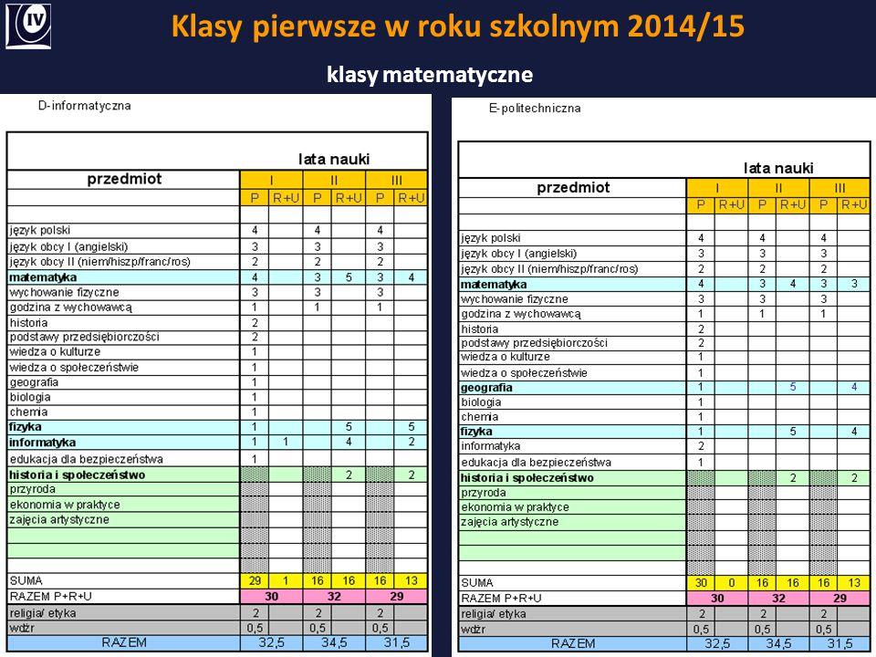 Klasy pierwsze w roku szkolnym 2014/15 klasy matematyczne