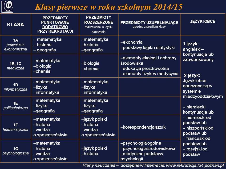 Klasy pierwsze w roku szkolnym 2014/15 Plany nauczania – dostępne w Internecie: www.rekrutacja.lo4.poznan.pl KLASA PRZEDMIOTY PUNKTOWANE DODATKOWO PRZ