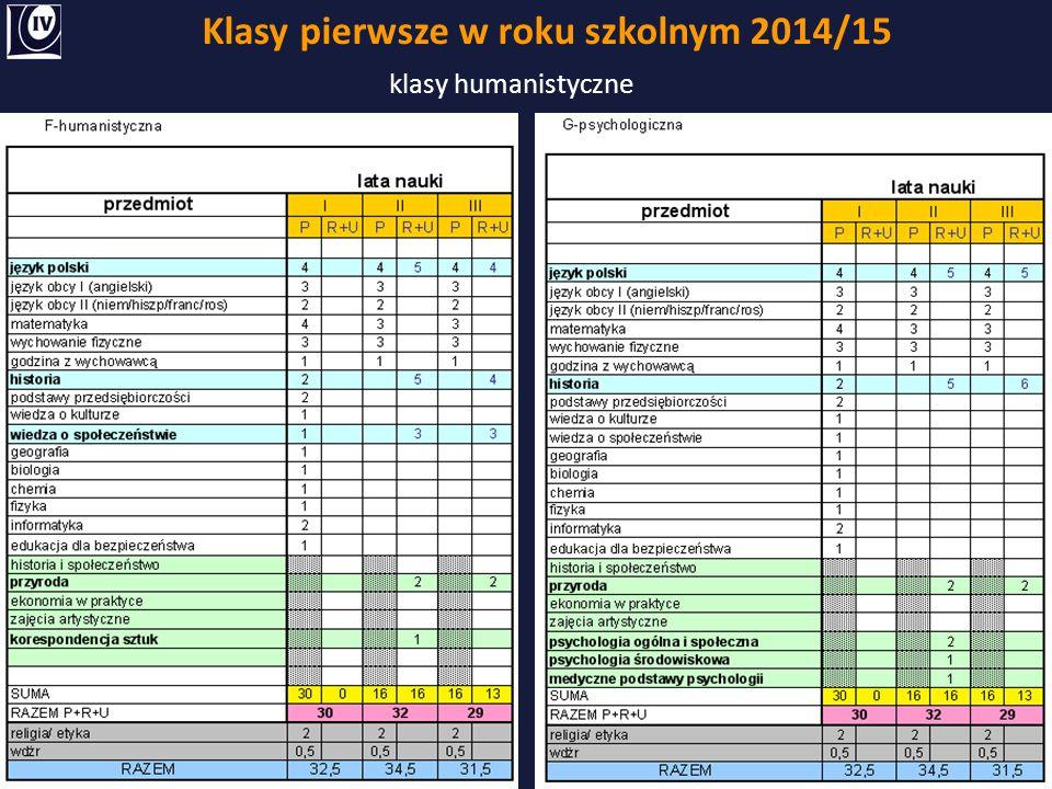 Klasy pierwsze w roku szkolnym 2014/15 klasy humanistyczne