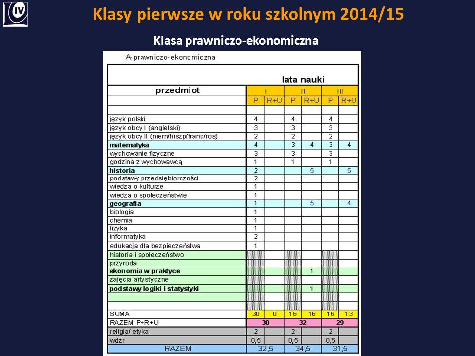 Klasy pierwsze w roku szkolnym 2014/15 Klasa prawniczo-ekonomiczna