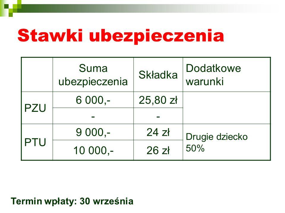 Stawki ubezpieczenia Suma ubezpieczenia Składka Dodatkowe warunki PZU 6 000,-25,80 zł -- PTU 9 000,-24 zł Drugie dziecko 50% 10 000,-26 zł Termin wpłaty: 30 września
