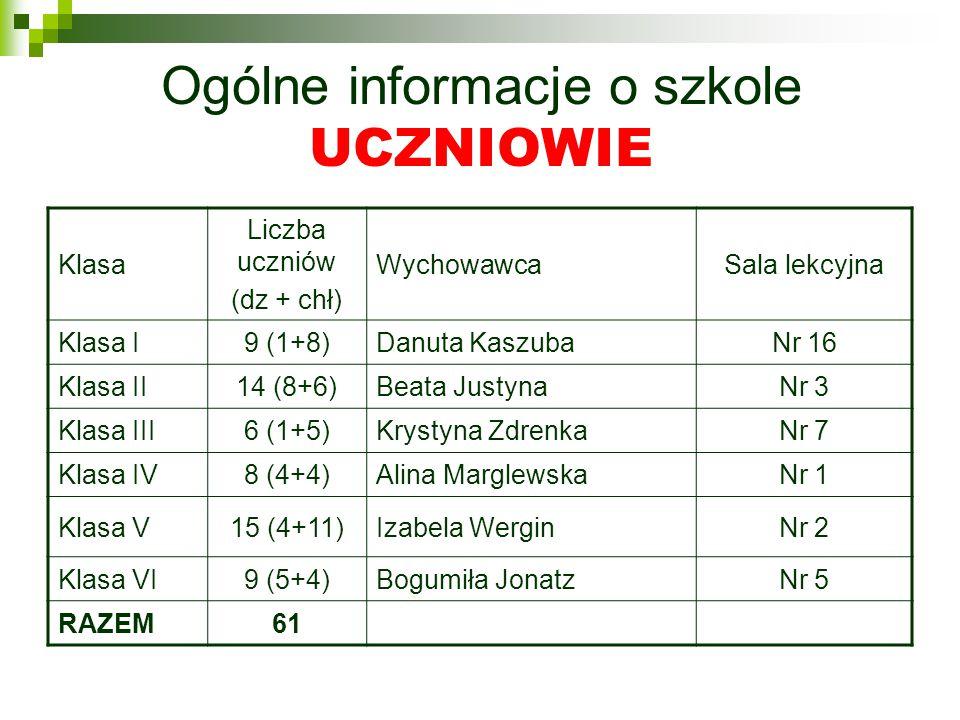 Ogólne informacje o szkole UCZNIOWIE Klasa Liczba uczniów (dz + chł) WychowawcaSala lekcyjna Klasa I9 (1+8)Danuta KaszubaNr 16 Klasa II14 (8+6)Beata JustynaNr 3 Klasa III6 (1+5)Krystyna ZdrenkaNr 7 Klasa IV8 (4+4)Alina MarglewskaNr 1 Klasa V15 (4+11)Izabela WerginNr 2 Klasa VI9 (5+4)Bogumiła JonatzNr 5 RAZEM61