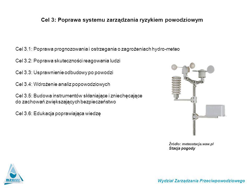Cel 3: Poprawa systemu zarządzania ryzykiem powodziowym Cel 3.1: Poprawa prognozowania i ostrzegania o zagrożeniach hydro-meteo Cel 3.2: Poprawa skuteczności reagowania ludzi Cel 3.3: Usprawnienie odbudowy po powodzi Cel 3.4: Wdrożenie analiz popowodziowych Cel 3.5: Budowa instrumentów skłaniające i zniechęcające do zachowań zwiększających bezpieczeństwo Cel 3.6: Edukacja poprawiająca wiedzę Wydział Zarządzania Przeciwpowodziowego Źródło: meteostacja.waw.pl Stacja pogody