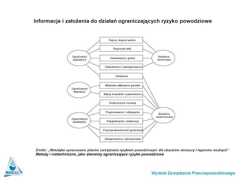 """Źródło: """"Metodyka opracowania planów zarządzania ryzykiem powodziowym dla obszarów dorzeczy i regionów wodnych"""" Metody i nietechniczne, jako elementy"""