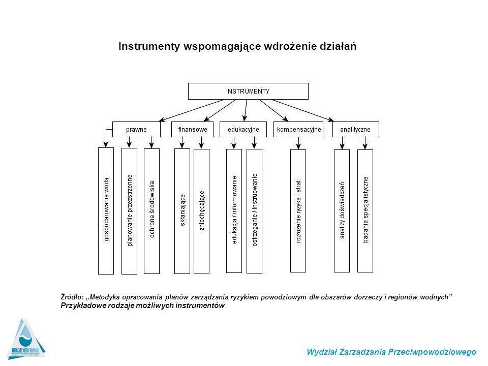 """Instrumenty wspomagające wdrożenie działań Źródło: """"Metodyka opracowania planów zarządzania ryzykiem powodziowym dla obszarów dorzeczy i regionów wodnych Przykładowe rodzaje możliwych instrumentów Wydział Zarządzania Przeciwpowodziowego"""