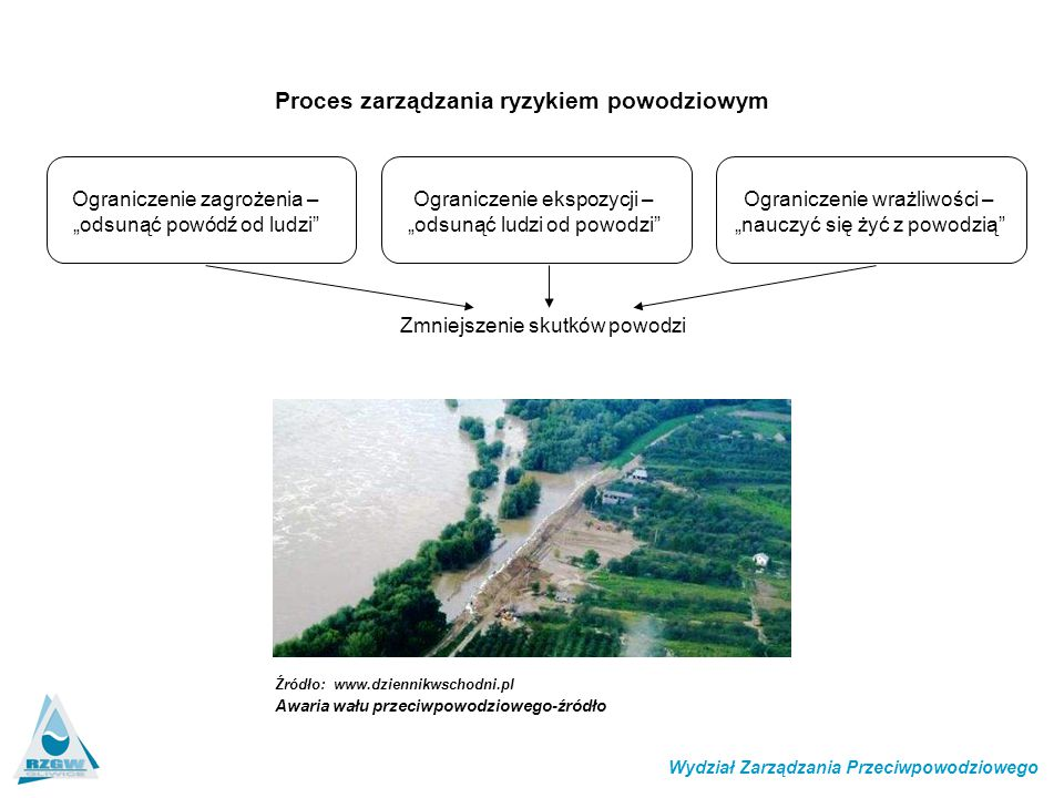 """Proces zarządzania ryzykiem powodziowym Zmniejszenie skutków powodzi Wydział Zarządzania Przeciwpowodziowego Ograniczenie zagrożenia – """"odsunąć powódź"""