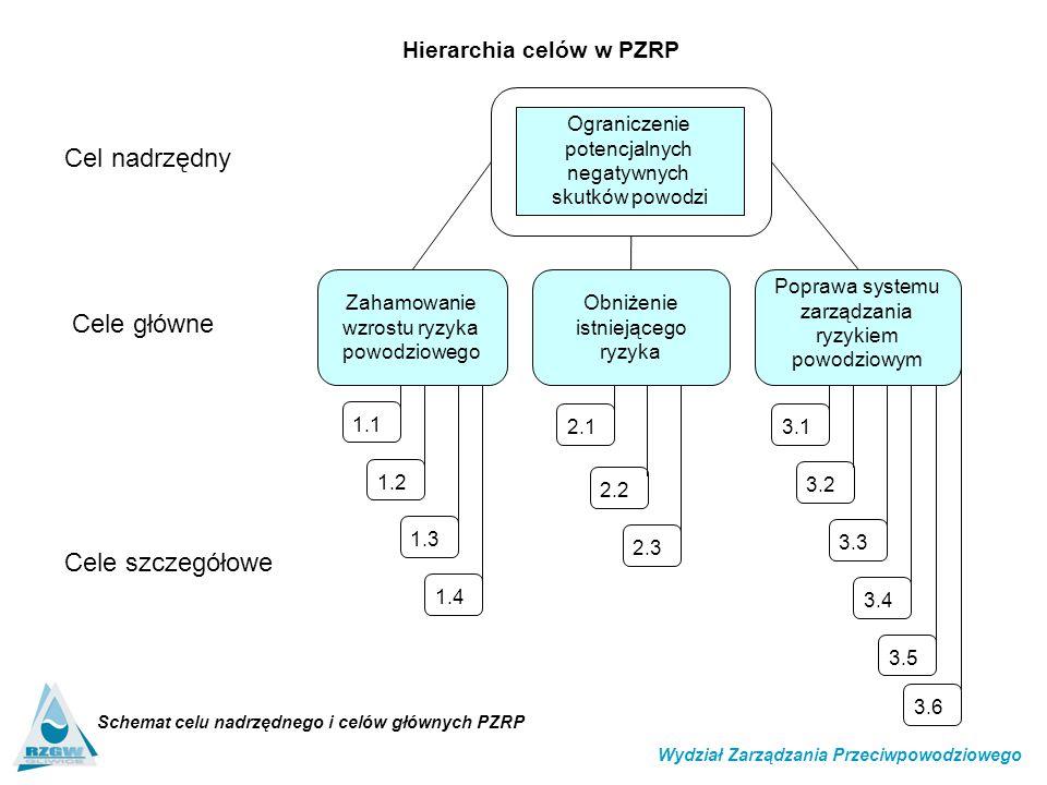 Schemat celu nadrzędnego i celów głównych PZRP Zahamowanie wzrostu ryzyka powodziowego Poprawa systemu zarządzania ryzykiem powodziowym Obniżenie istniejącego ryzyka Ograniczenie potencjalnych negatywnych skutków powodzi Cel nadrzędny Cele główne Cele szczegółowe 1.2 1.3 1.1 1.4 2.2 2.3 3.1 3.2 3.3 3.4 3.5 3.6 2.1 Wydział Zarządzania Przeciwpowodziowego Hierarchia celów w PZRP