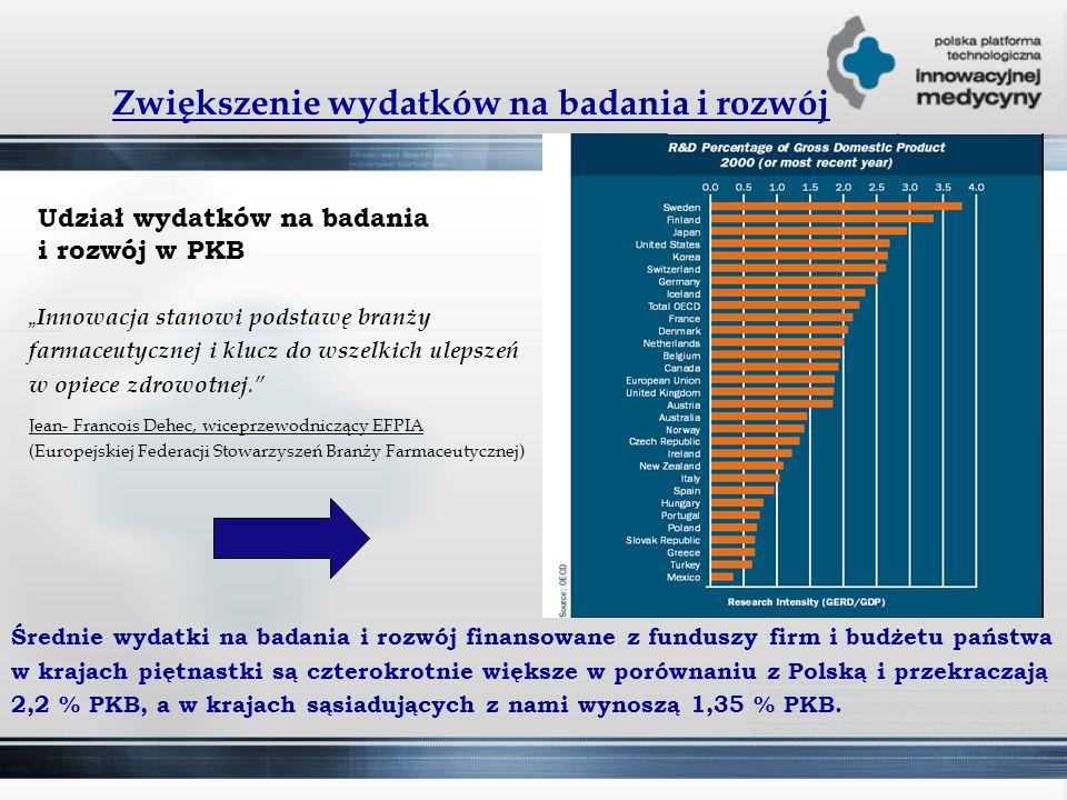 """Zwiększenie wydatków na badania i rozwój Udział wydatków na badania i rozwój w PKB """" Innowacja stanowi podstawę branży farmaceutycznej i klucz do wszelkich ulepszeń w opiece zdrowotnej. Jean- Francois Dehec, wiceprzewodniczący EFPIA (Europejskiej Federacji Stowarzyszeń Branży Farmaceutycznej) Średnie wydatki na badania i rozwój finansowane z funduszy firm i budżetu państwa w krajach piętnastki są czterokrotnie większe w porównaniu z Polską i przekraczają 2,2 % PKB, a w krajach sąsiadujących z nami wynoszą 1,35 % PKB."""