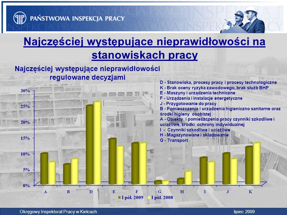 Najczęściej występujące nieprawidłowości na stanowiskach pracy Okręgowy Inspektorat Pracy w Kielcach lipiec 2009 D - Stanowiska, procesy pracy i proce