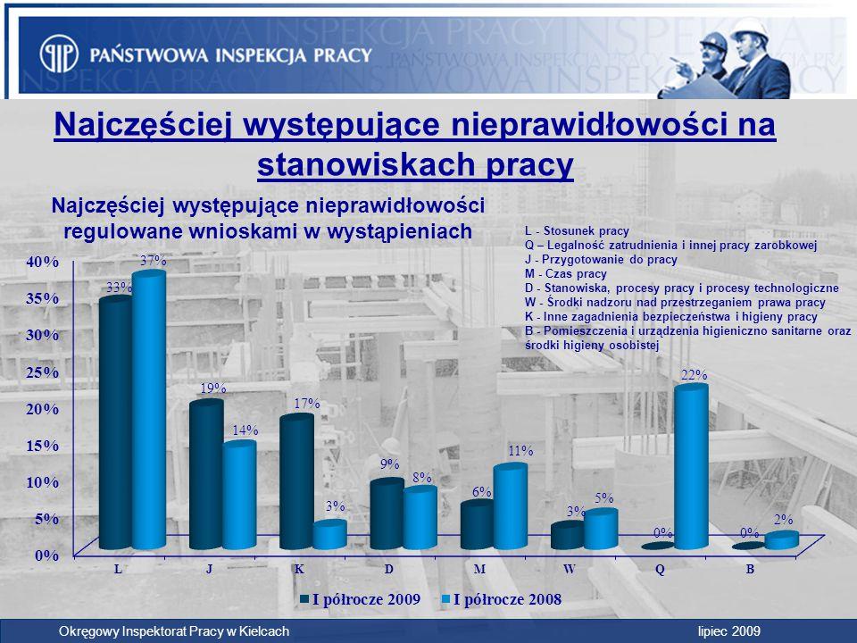 Okręgowy Inspektorat Pracy w Kielcach lipiec 2009 Najczęściej występujące nieprawidłowości na stanowiskach pracy L - Stosunek pracy Q – Legalność zatr