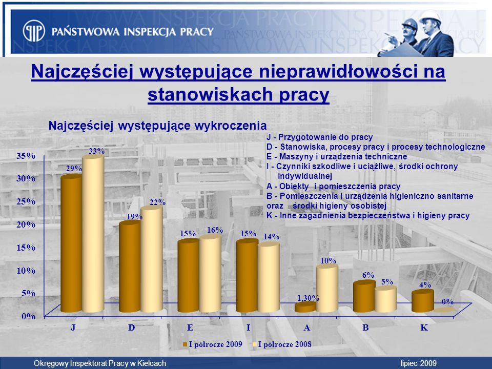 Okręgowy Inspektorat Pracy w Kielcach lipiec 2009 Najczęściej występujące nieprawidłowości na stanowiskach pracy J - Przygotowanie do pracy D - Stanow