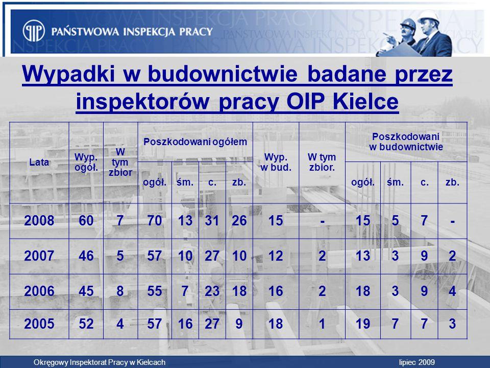 Wypadki w budownictwie badane przez inspektorów pracy OIP Kielce Lata Wyp. ogół. W tym zbior Poszkodowani ogółem Wyp. w bud. W tym zbior. Poszkodowani