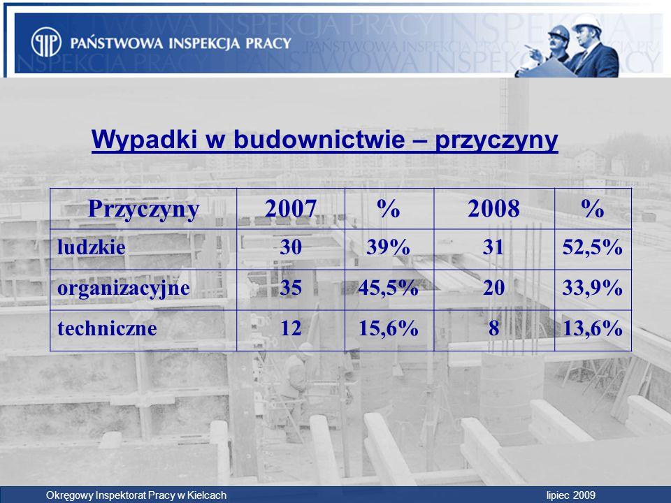Wypadki w budownictwie – przyczyny Przyczyny2007%2008% ludzkie3039%3152,5% organizacyjne3545,5%2033,9% techniczne1215,6%813,6% Okręgowy Inspektorat Pr