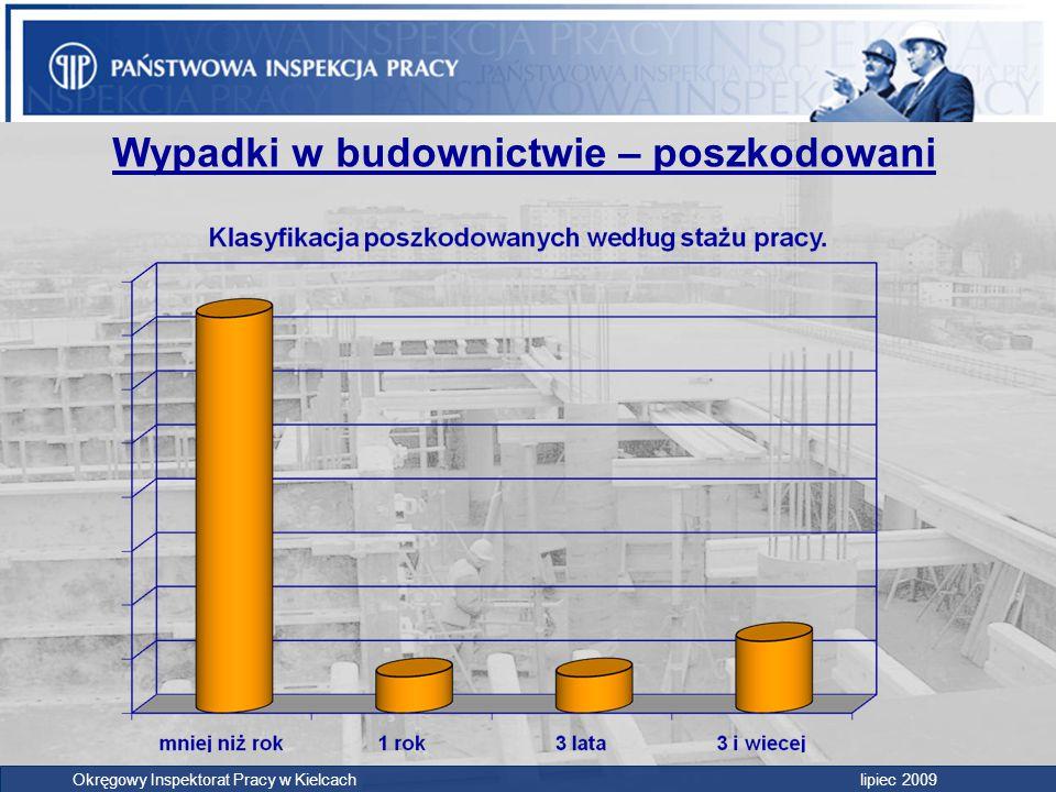 Wypadki w budownictwie – poszkodowani Okręgowy Inspektorat Pracy w Kielcach lipiec 2009
