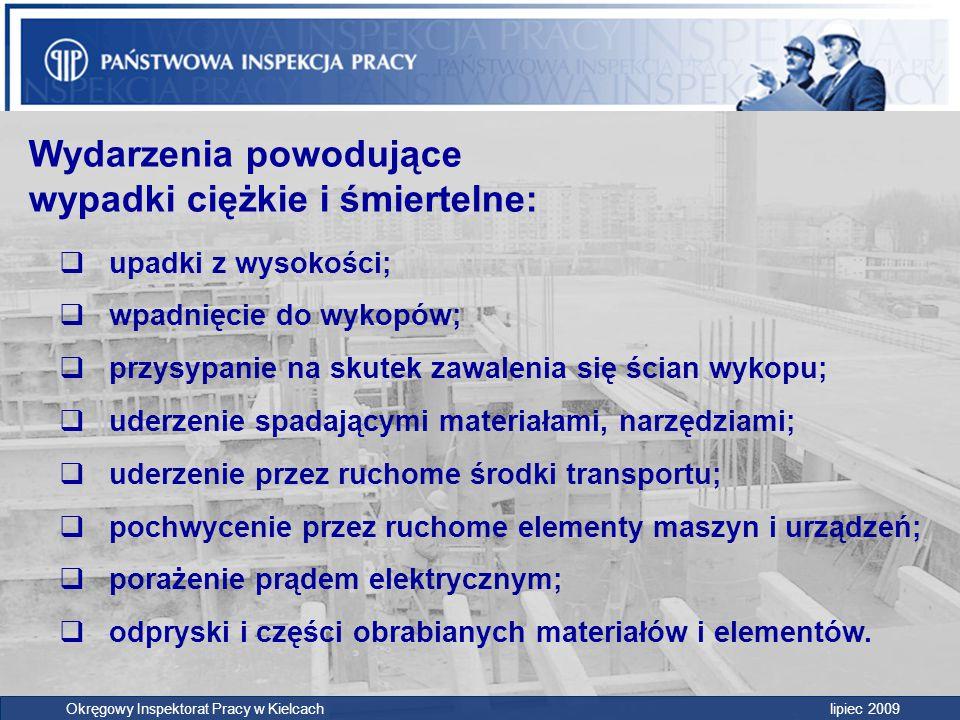 Wypadki w budownictwie badane przez inspektorów pracy OIP Kielce Lata Wyp.