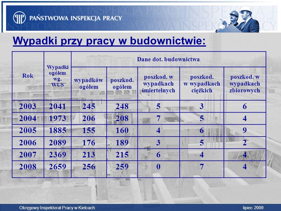 Wypadki w budownictwie – przyczyny wypadków przy pracy Dominujące przyczyny wypadków przy pracy, to: Okręgowy Inspektorat Pracy w Kielcach lipiec 2009