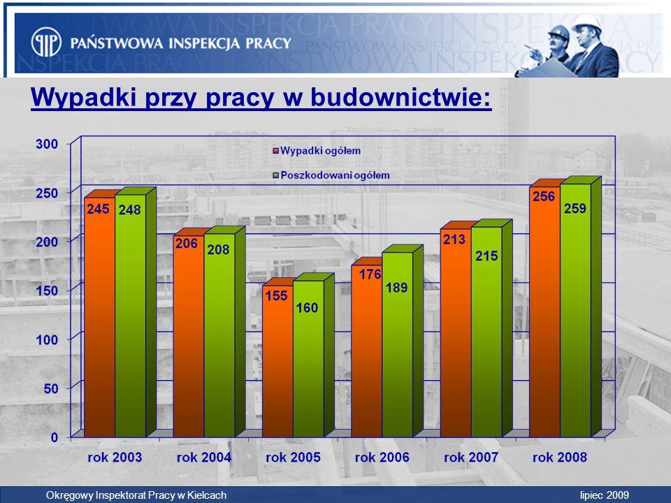  Przeprowadzono 115 kontroli pracodawców, w których zatrudnionych było 2 920 pracowników  Inspektorzy pracy wydali 674 decyzji (w tym 81 wstrzymania prac i 33 skierowania do innych prac) Dane ogólne za 01-06 2009: Okręgowy Inspektorat Pracy w Kielcach lipiec 2009