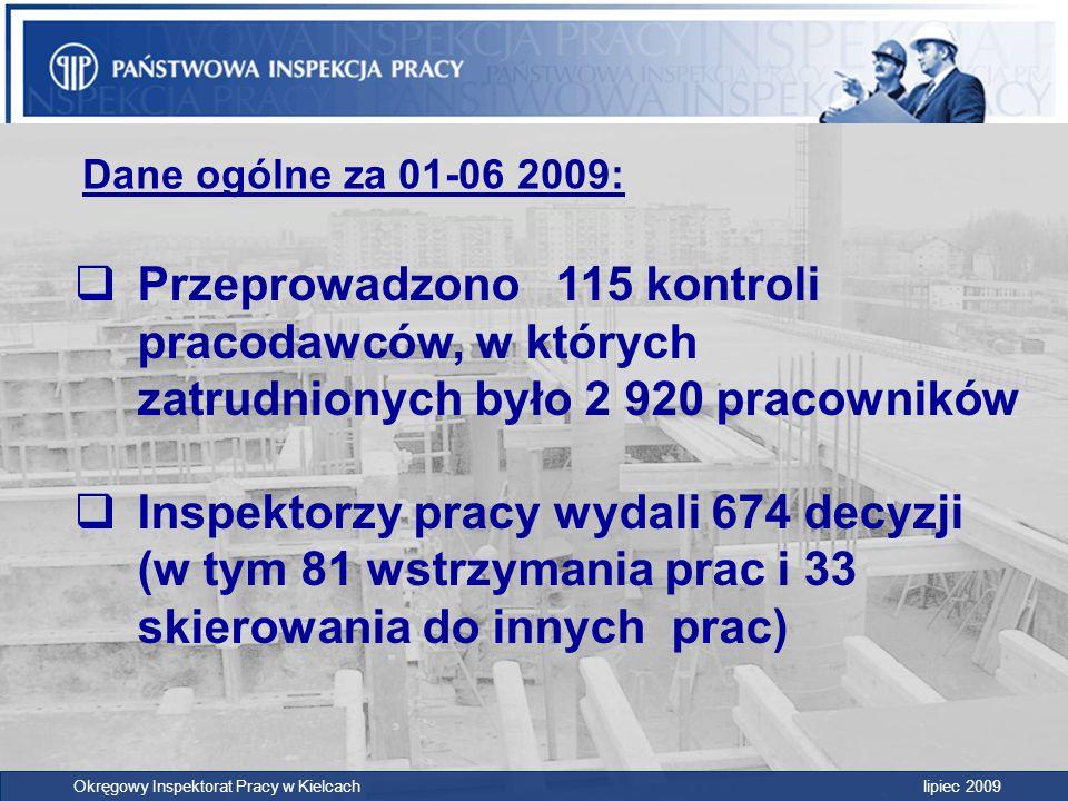 DANE ZA OKRES STYCZEŃ – CZERWIEC 2009 Skontrolowane zakłady115 Liczba pracowników 2920 Decyzje 674 Wstrzymania dotyczyły pracowników 255 Skierowania dotyczyły pracowników 58 Okręgowy Inspektorat Pracy w Kielcach lipiec 2009