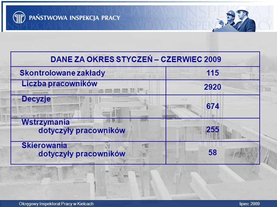 DANE ZA OKRES STYCZEŃ – CZERWIEC 2009 Skontrolowane zakłady115 Liczba pracowników 2920 Decyzje 674 Wstrzymania dotyczyły pracowników 255 Skierowania d
