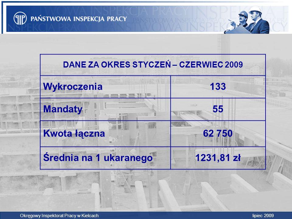 DANE ZA OKRES STYCZEŃ – CZERWIEC 2009 Wykroczenia133 Mandaty55 Kwota łączna62 750 Średnia na 1 ukaranego1231,81 zł Okręgowy Inspektorat Pracy w Kielca