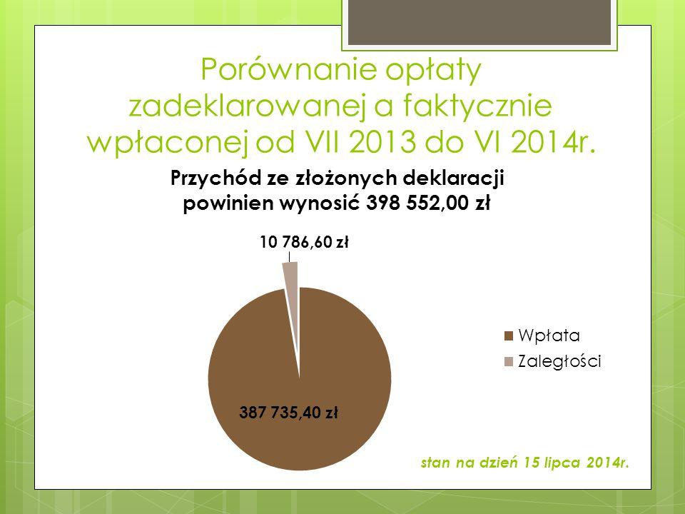 Porównanie opłaty zadeklarowanej a faktycznie wpłaconej od VII 2013 do VI 2014r. stan na dzień 15 lipca 2014r.