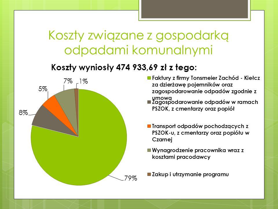 Koszty związane z gospodarką odpadami komunalnymi