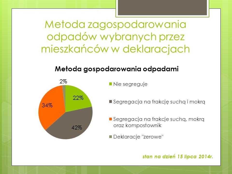 Ilość zebranych i odebranych odpadów w II połowie 2013r. oraz w I połowie 2014r. (w tonach)