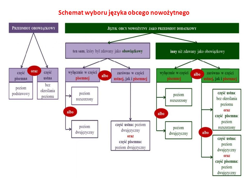 Schemat wyboru języka obcego nowożytnego