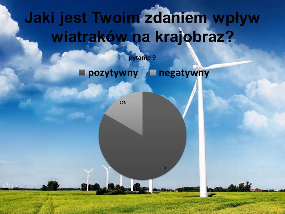 Jaki jest Twoim zdaniem wpływ wiatraków na krajobraz?