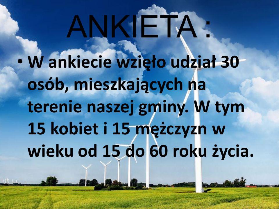 ANKIETA : W ankiecie wzięło udział 30 osób, mieszkających na terenie naszej gminy. W tym 15 kobiet i 15 mężczyzn w wieku od 15 do 60 roku życia.