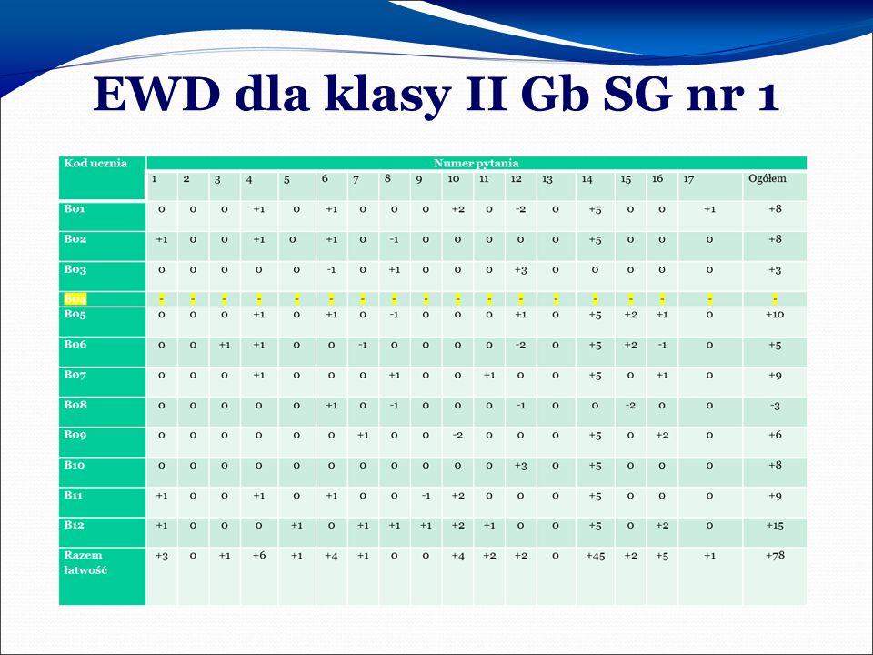EWD dla klasy II Gb SG nr 1