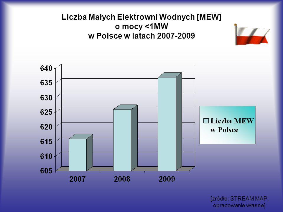 Liczba Małych Elektrowni Wodnych [MEW] o mocy <1MW w Polsce w latach 2007-2009 [ źródło: STREAM MAP; opracowanie własne]