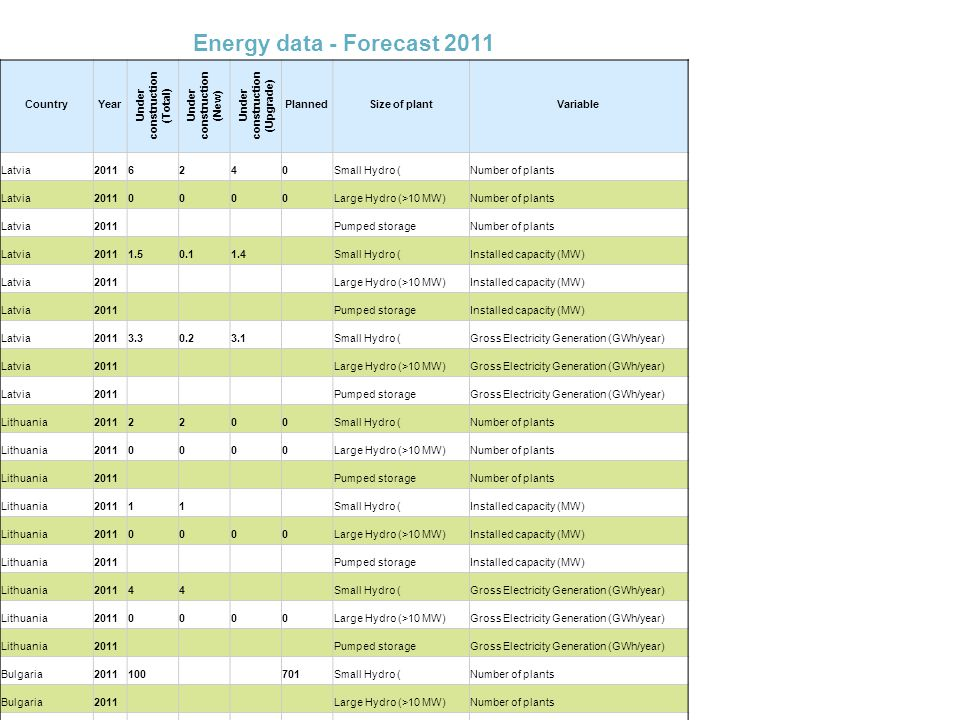 Energy data - Forecast 2011 CountryYear Under construction (Total) Under construction (New) Under construction (Upgrade) PlannedSize of plantVariable Latvia Small Hydro (Number of plants Latvia Large Hydro (>10 MW)Number of plants Latvia2011 Pumped storageNumber of plants Latvia Small Hydro (Installed capacity (MW) Latvia2011 Large Hydro (>10 MW)Installed capacity (MW) Latvia2011 Pumped storageInstalled capacity (MW) Latvia Small Hydro (Gross Electricity Generation (GWh/year) Latvia2011 Large Hydro (>10 MW)Gross Electricity Generation (GWh/year) Latvia2011 Pumped storageGross Electricity Generation (GWh/year) Lithuania Small Hydro (Number of plants Lithuania Large Hydro (>10 MW)Number of plants Lithuania2011 Pumped storageNumber of plants Lithuania Small Hydro (Installed capacity (MW) Lithuania Large Hydro (>10 MW)Installed capacity (MW) Lithuania2011 Pumped storageInstalled capacity (MW) Lithuania Small Hydro (Gross Electricity Generation (GWh/year) Lithuania Large Hydro (>10 MW)Gross Electricity Generation (GWh/year) Lithuania2011 Pumped storageGross Electricity Generation (GWh/year) Bulgaria Small Hydro (Number of plants Bulgaria2011 Large Hydro (>10 MW)Number of plants Bulgaria2011 Pumped storageNumber of plants Bulgaria <1500Small Hydro (Installed capacity (MW) Bulgaria2011 Large Hydro (>10 MW)Installed capacity (MW) Bulgaria2011 Pumped storageInstalled capacity (MW) Bulgaria Small Hydro (Gross Electricity Generation (GWh/year) Bulgaria2011 Large Hydro (>10 MW)Gross Electricity Generation (GWh/year) Bulgaria2011 Pumped storageGross Electricity Generation (GWh/year)