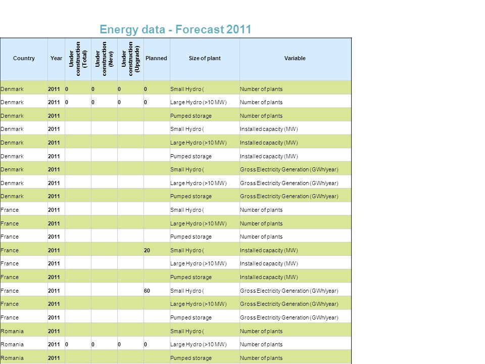 Energy data - Forecast 2011 CountryYear Under construction (Total) Under construction (New) Under construction (Upgrade) PlannedSize of plantVariable Denmark Small Hydro (Number of plants Denmark Large Hydro (>10 MW)Number of plants Denmark2011 Pumped storageNumber of plants Denmark2011 Small Hydro (Installed capacity (MW) Denmark2011 Large Hydro (>10 MW)Installed capacity (MW) Denmark2011 Pumped storageInstalled capacity (MW) Denmark2011 Small Hydro (Gross Electricity Generation (GWh/year) Denmark2011 Large Hydro (>10 MW)Gross Electricity Generation (GWh/year) Denmark2011 Pumped storageGross Electricity Generation (GWh/year) France2011 Small Hydro (Number of plants France2011 Large Hydro (>10 MW)Number of plants France2011 Pumped storageNumber of plants France Small Hydro (Installed capacity (MW) France2011 Large Hydro (>10 MW)Installed capacity (MW) France2011 Pumped storageInstalled capacity (MW) France Small Hydro (Gross Electricity Generation (GWh/year) France2011 Large Hydro (>10 MW)Gross Electricity Generation (GWh/year) France2011 Pumped storageGross Electricity Generation (GWh/year) Romania2011 Small Hydro (Number of plants Romania Large Hydro (>10 MW)Number of plants Romania2011 Pumped storageNumber of plants Romania Small Hydro (Installed capacity (MW) Romania2011 Large Hydro (>10 MW)Installed capacity (MW) Romania2011 Pumped storageInstalled capacity (MW) Romania Small Hydro (Gross Electricity Generation (GWh/year) Romania2011 Large Hydro (>10 MW)Gross Electricity Generation (GWh/year) Romania2011 Pumped storageGross Electricity Generation (GWh/year)