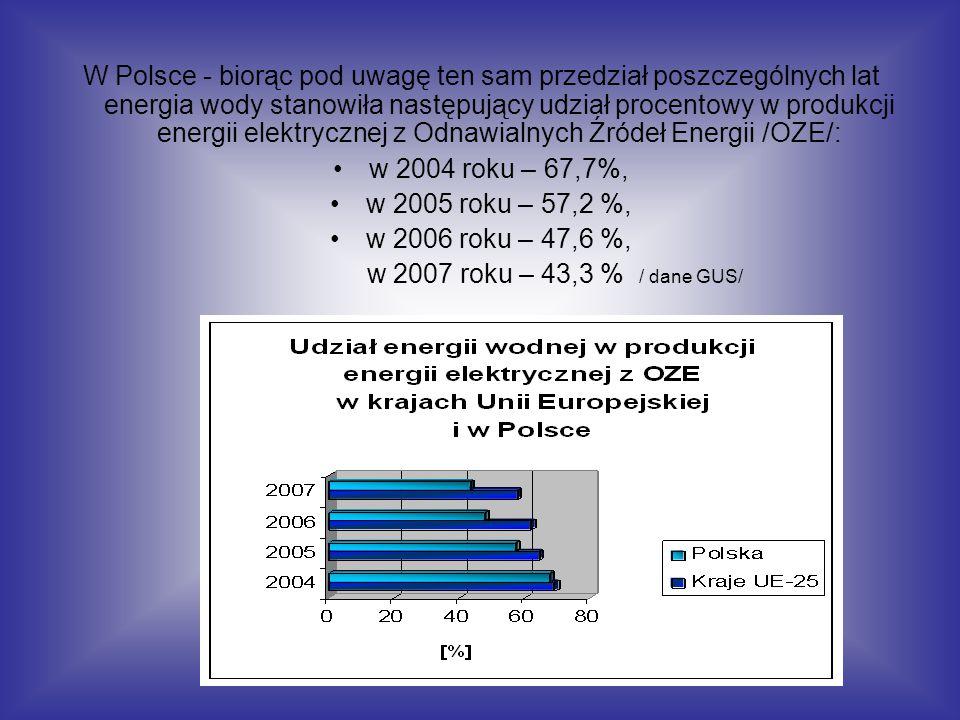 W Polsce - biorąc pod uwagę ten sam przedział poszczególnych lat energia wody stanowiła następujący udział procentowy w produkcji energii elektrycznej z Odnawialnych Źródeł Energii /OZE/: w 2004 roku – 67,7%, w 2005 roku – 57,2 %, w 2006 roku – 47,6 %, w 2007 roku – 43,3 % / dane GUS/