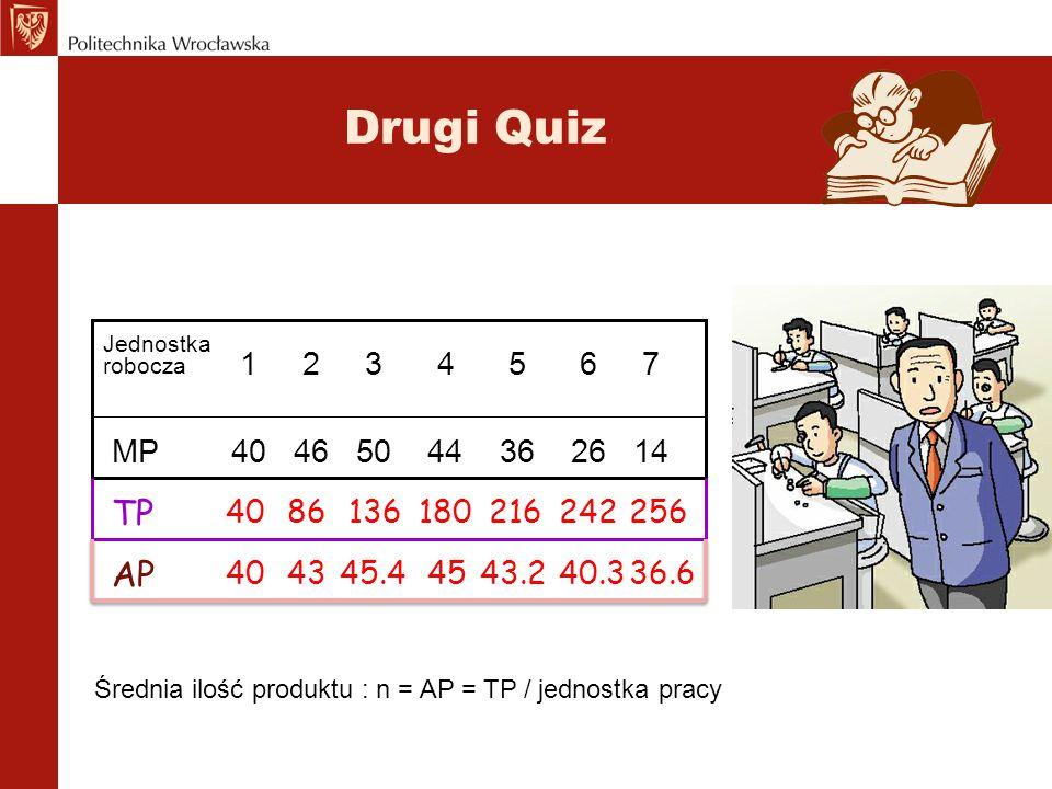 Drugi Quiz MP 40 46 50 44 36 26 14 Jednostka robocza 1 2 3 4 5 6 7 TP 4086136180216242256 Całkowity produkt robocizny: n = MP z 1. jednostki + MP z 2.