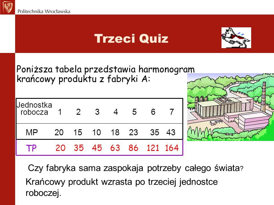 Trzeci Quiz MP 20 15 10 18 23 35 43 Jednostka robocza 1 2 3 4 5 6 7 Znajdź harmonogram TP fabryki A. TP 2035456386121164 Poniższa tabela przedstawia h